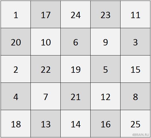 Научиться печать в виде таблицы шульте для занятий скорочтением и средств