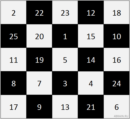 Шульте в шахматном порядке
