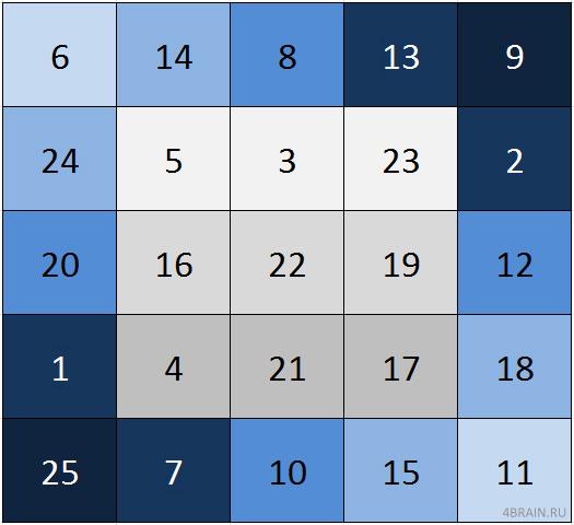 Разноцветная таблица Шульте