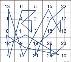 Таблицы шульте тест неправильный