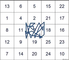 Таблицы шульте тест правильный